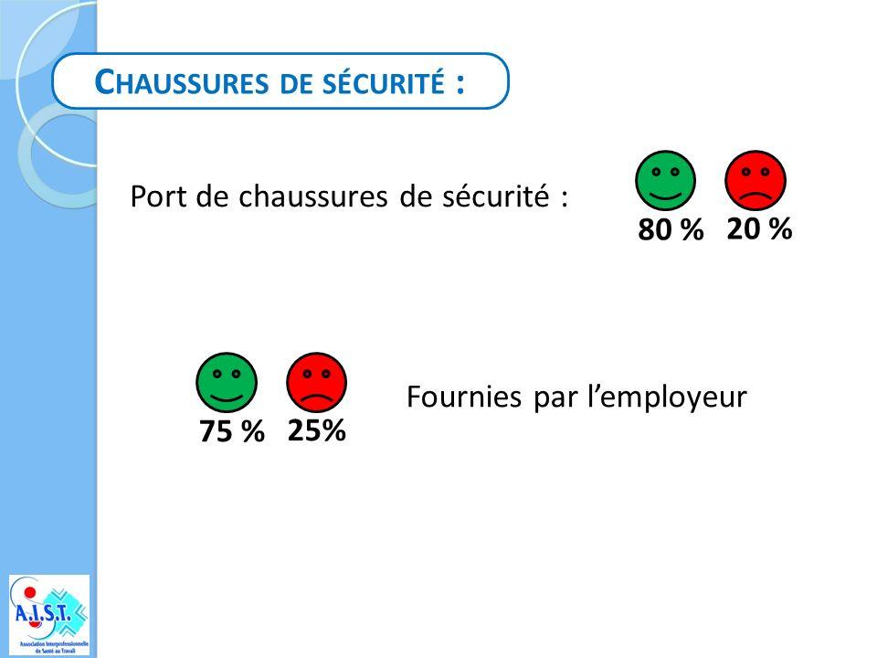 T ENUE DE TRAVAIL : Port de la tenue : 63 % 37 % Fournie par lemployeur 59% 41 %