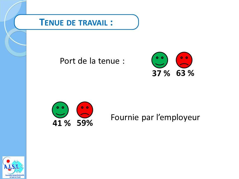 G ANTS DE M ANUTENTION : Port de gants de manutention : 53 % 47 % Fournis par lemployeur 39 % 61 %