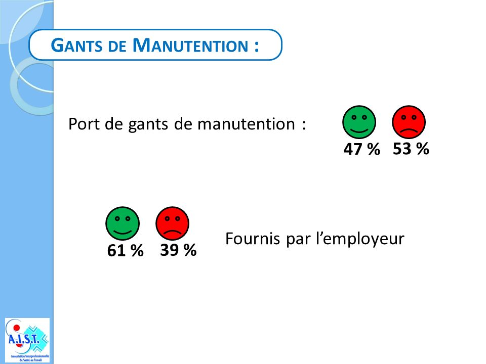 G ANTS DE M ANUTENTION : Port de gants de manutention : 53 % 47 % Fournis par lemployeur 39 % 61 %