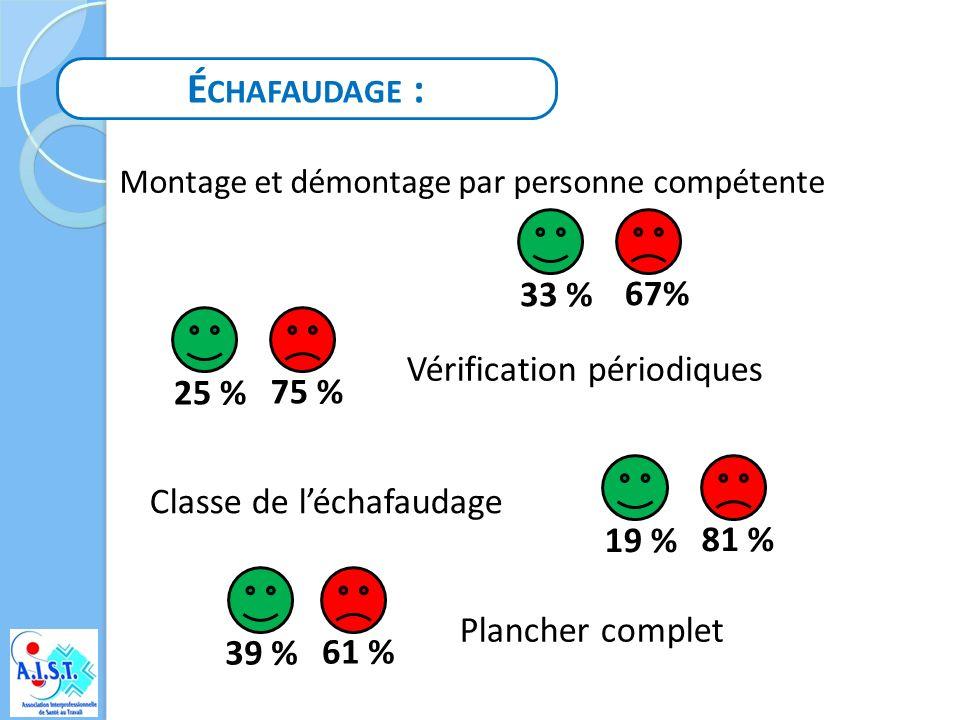 T RAVAIL AVEC H ARNAIS : Personnel formé à lutilisation 50% Vérification périodiques du harnais et des accessoires 62% 38 %