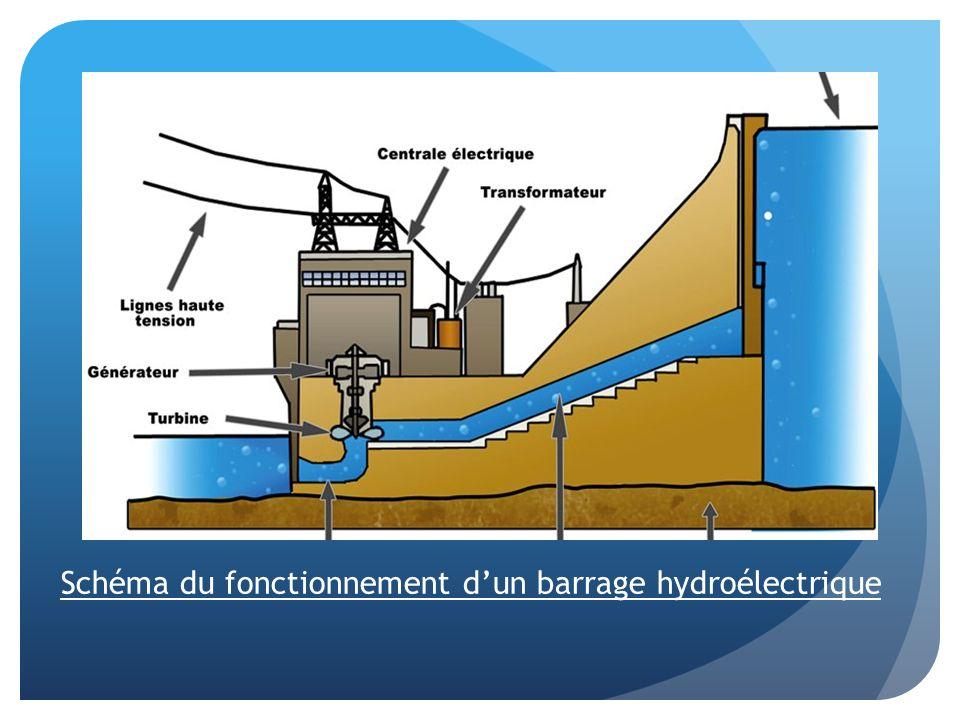 Schéma du fonctionnement dun barrage hydroélectrique