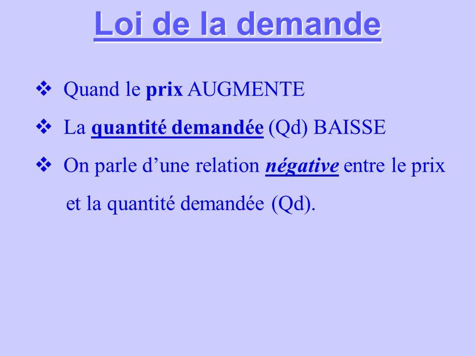 Loi de la demande Quand le prix AUGMENTE La quantité demandée (Qd) BAISSE On parle dune relation négative entre le prix et la quantité demandée (Qd).