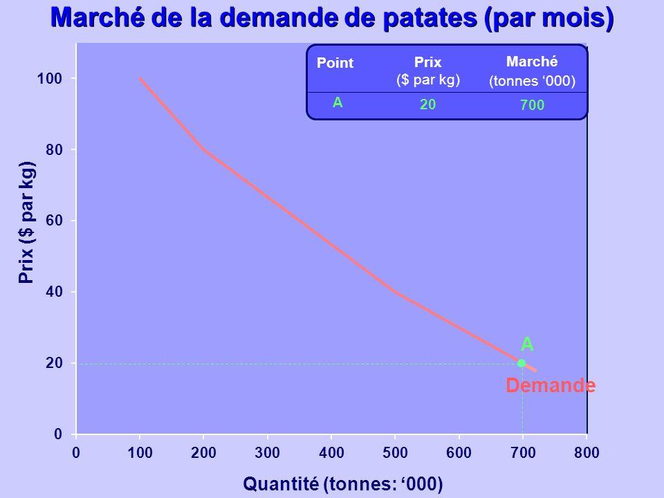 Quantité (tonnes: 000) Prix ($ par kg) Prix ($ par kg) 20 Marché (tonnes 000) 700 A Point A Demande Marché de la demande de patates (par mois)