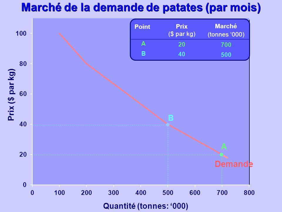 Quantité (tonnes: 000) Prix ($ par kg) Prix ($ par kg) 20 40 Marché (tonnes 000) 700 500 ABAB Point A B Demande Marché de la demande de patates (par m