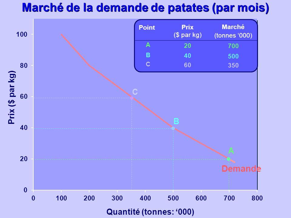Quantité (tonnes: 000) Prix ($ par kg) Prix ($ par kg) 20 40 60 Marché (tonnes 000) 700 500 350 ABCABC Point A B C Demande Marché de la demande de pat