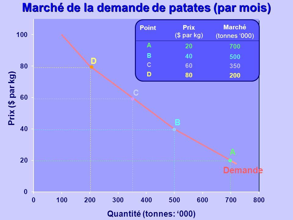 Quantité (tonnes: 000) Prix ($ par kg) Prix ($ par kg) 20 40 60 80 Marché (tonnes 000) 700 500 350 200 ABCDABCD Point A B C D Demande Marché de la dem