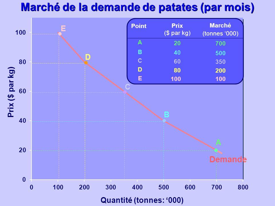 Quantité (tonnes: 000) Prix ($ par kg) Prix ($ par kg) 20 40 60 80 100 Marché (tonnes 000) 700 500 350 200 100 ABCDEABCDE Point A B C D E Demande Marc