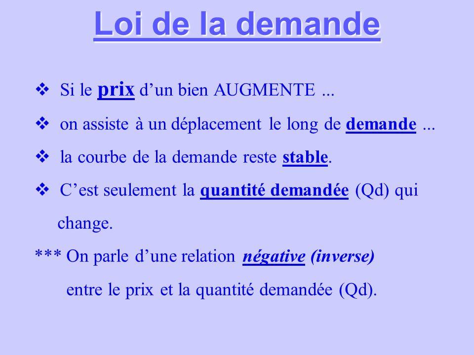 Loi de la demande Si le prix dun bien AUGMENTE... on assiste à un déplacement le long de demande... la courbe de la demande reste stable. Cest seuleme