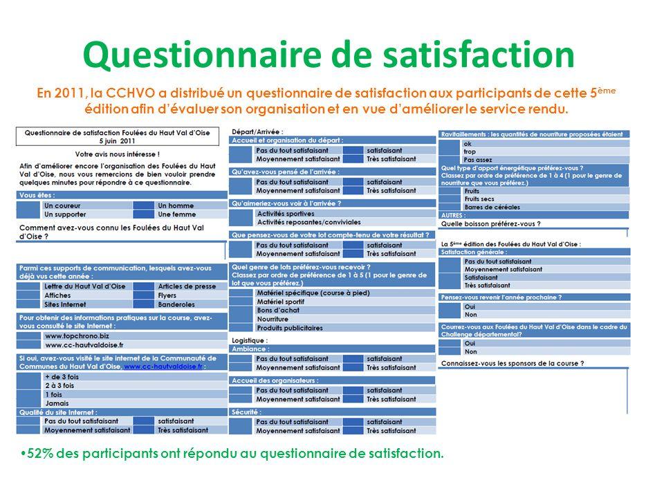 Questionnaire de satisfaction En 2011, la CCHVO a distribué un questionnaire de satisfaction aux participants de cette 5 ème édition afin dévaluer son