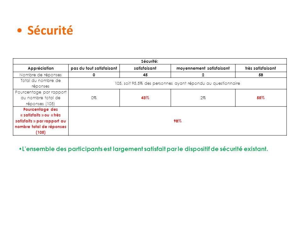 Sécurité Sécurité: Appréciationpas du tout satisfaisantsatisfaisantmoyennement satisfaisanttrès satisfaisant Nombre de réponses 045258 Total du nombre
