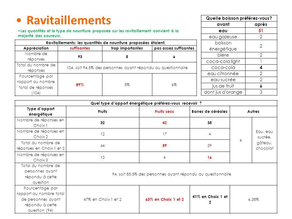 Ravitaillements Ravitaillements: les quantités de nourriture proposées étaient: Appréciation suffisantestrop importantespas assez suffisantes Nombre d