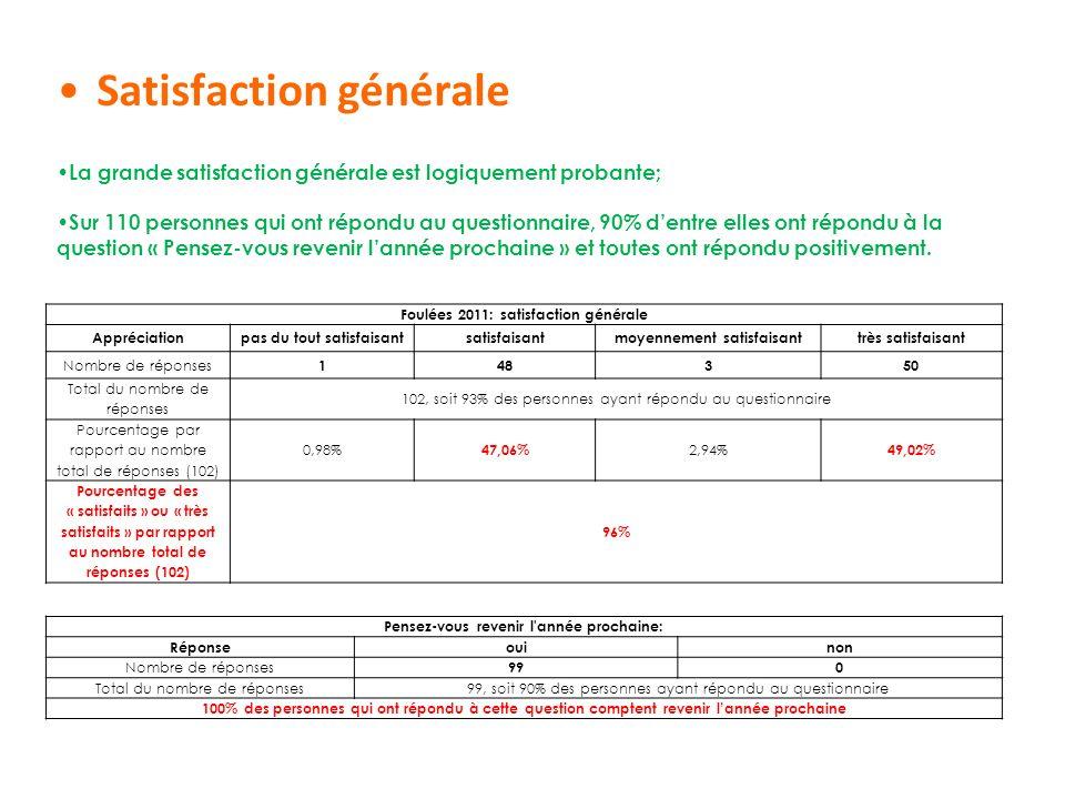 Satisfaction générale Foulées 2011: satisfaction générale Appréciationpas du tout satisfaisantsatisfaisantmoyennement satisfaisanttrès satisfaisant No