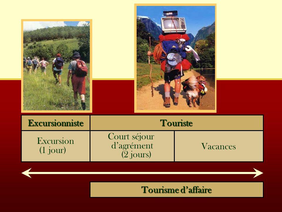 ExcursionnisteTouriste Excursion (1 jour) Tourisme daffaire Vacances Court séjour dagrément (2 jours)