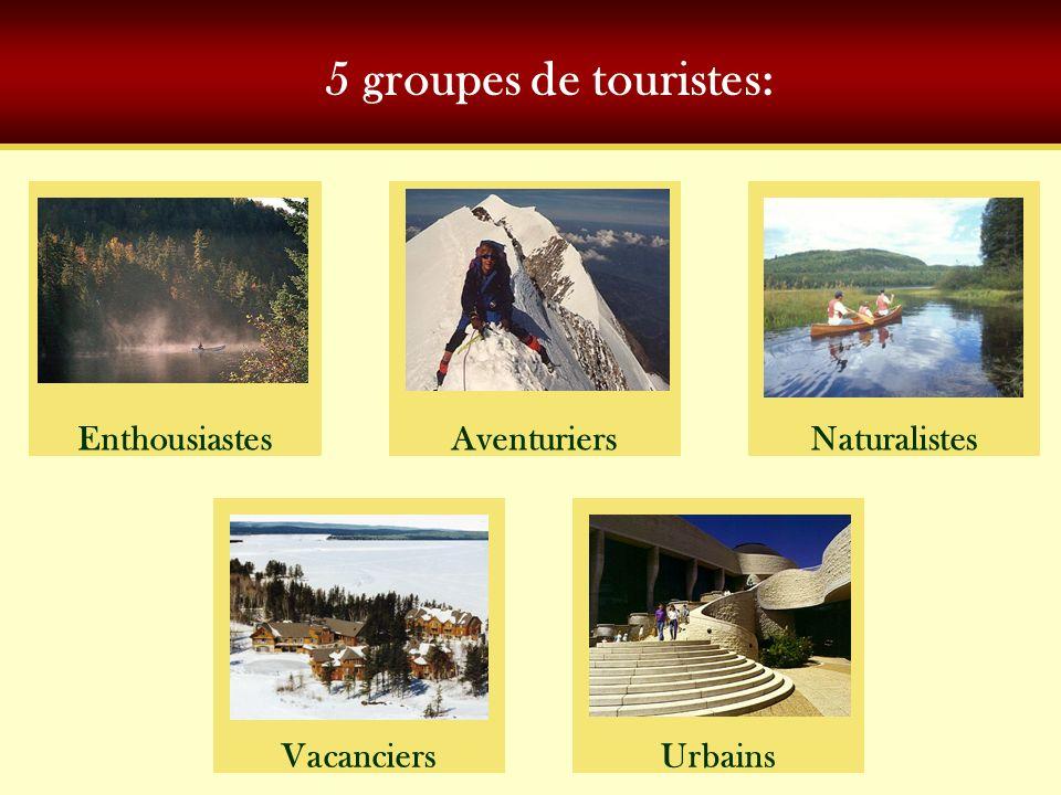 5 groupes de touristes: EnthousiastesNaturalistes Urbains Aventuriers Vacanciers