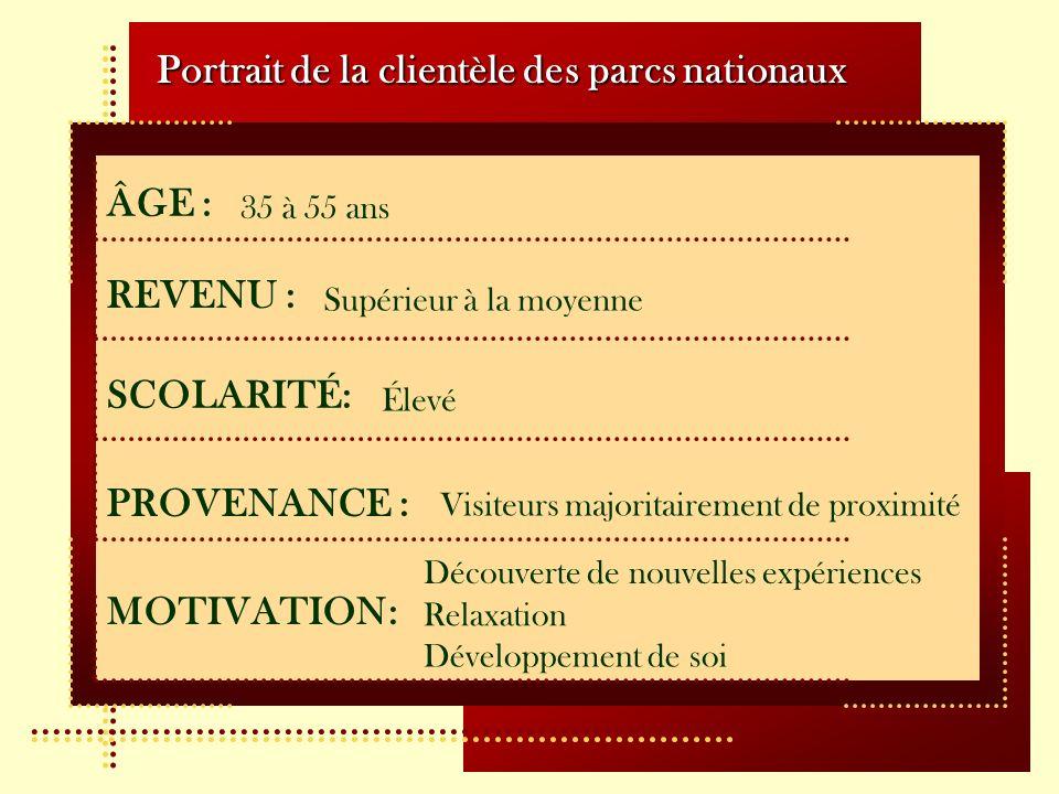 ÂGE : Portrait de la clientèle des parcs nationaux REVENU : SCOLARITÉ: PROVENANCE : MOTIVATION: 35 à 55 ans Supérieur à la moyenne Élevé Visiteurs maj