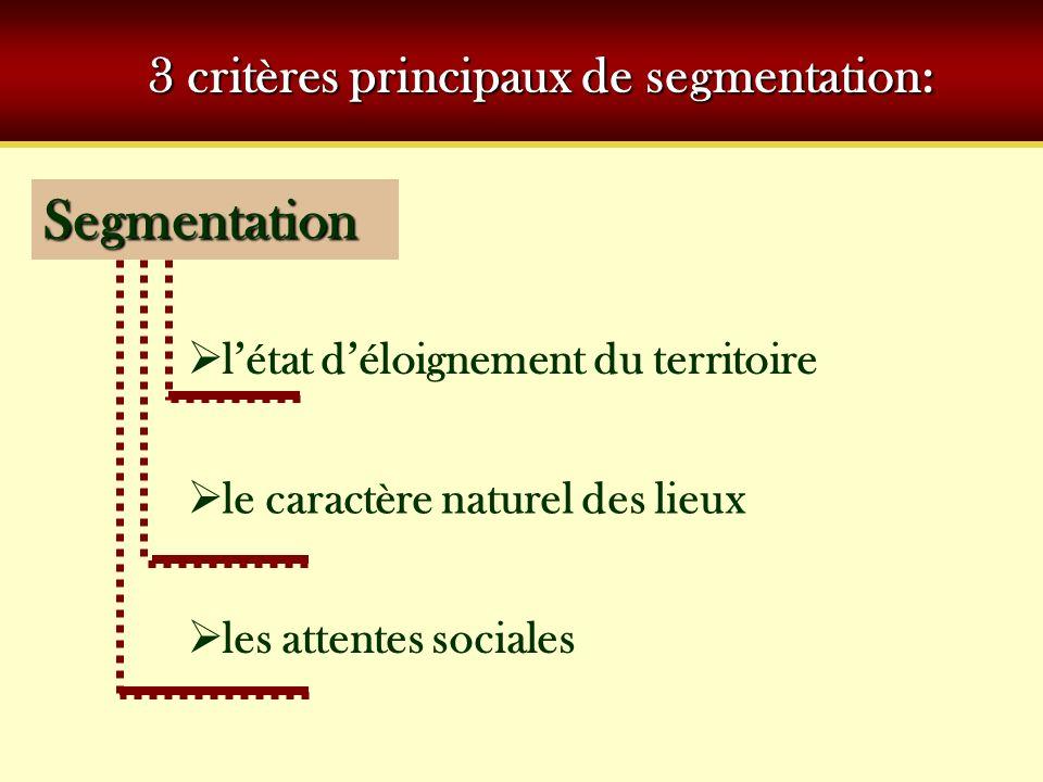 3 critères principaux de segmentation: Segmentation létat déloignement du territoire les attentes sociales le caractère naturel des lieux