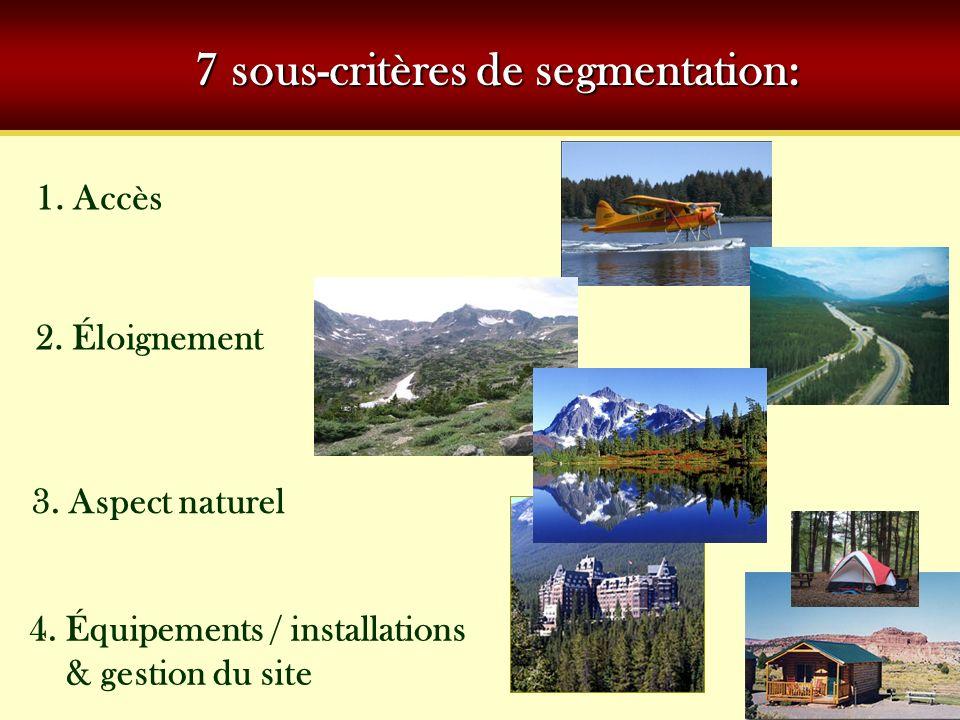 7 sous-critères de segmentation: 1. Accès 2. Éloignement 3. Aspect naturel 4. Équipements / installations & gestion du site