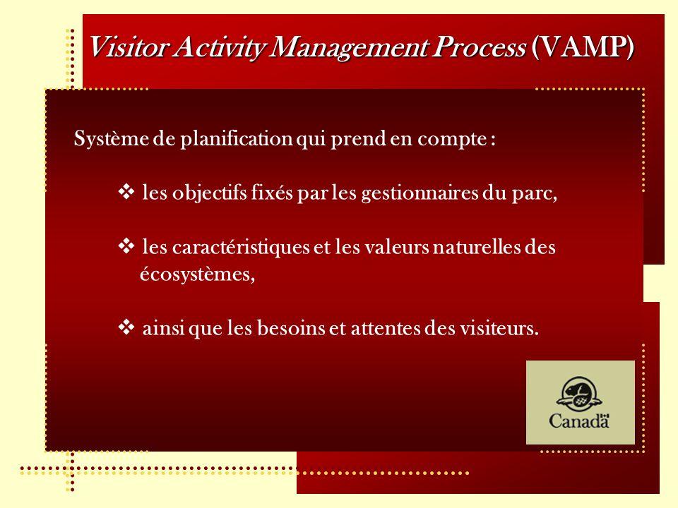 Visitor Activity Management Process (VAMP) Système de planification qui prend en compte : les objectifs fixés par les gestionnaires du parc, les carac