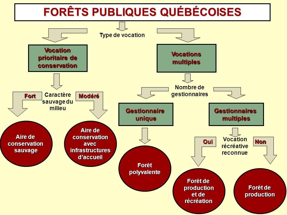 FORÊTS PUBLIQUES QUÉBÉCOISES Vocation prioritaire de conservation Vocations multiples Caractère sauvage du milieu Nombre de gestionnaires Gestionnaire