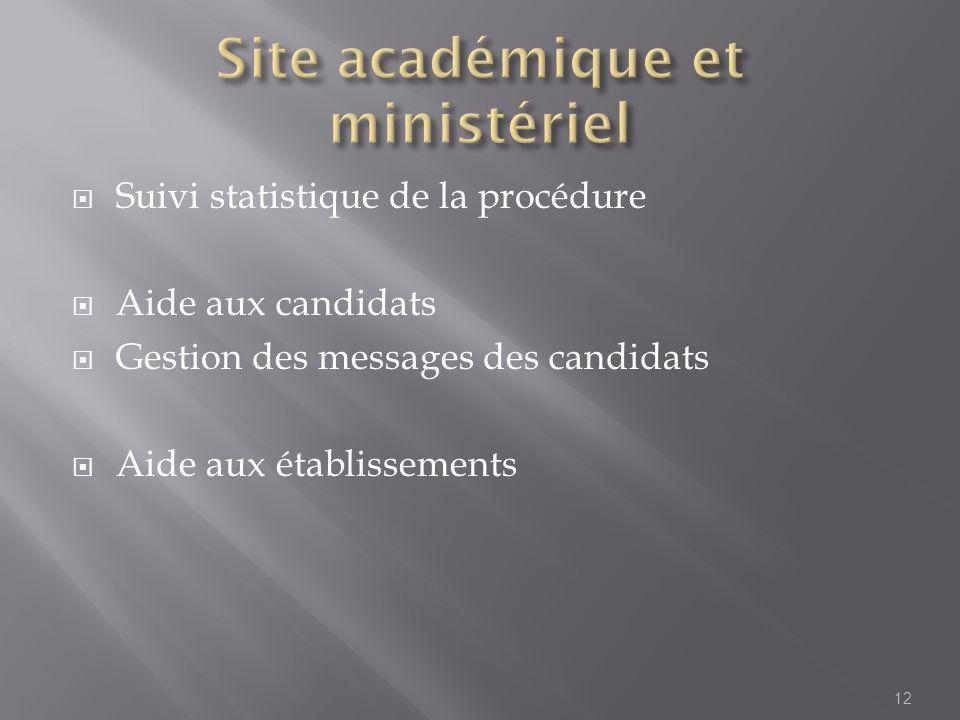 Suivi statistique de la procédure Aide aux candidats Gestion des messages des candidats Aide aux établissements 12