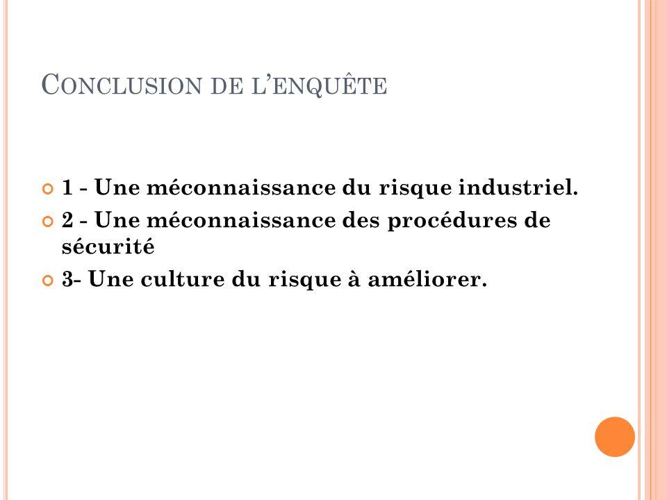 C ONCLUSION DE L ENQUÊTE 1 - Une méconnaissance du risque industriel.