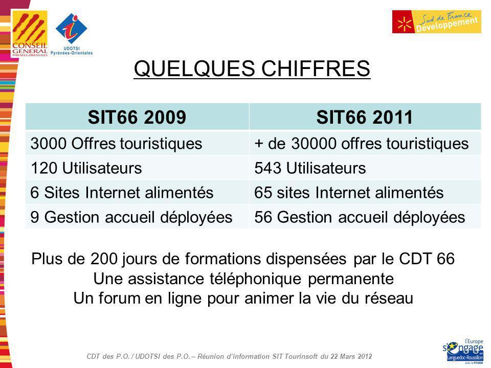 CDT des P.O. / UDOTSI des P.O. – Réunion dinformation SIT Tourinsoft du 22 Mars 2012 QUELQUES CHIFFRES SIT66 2009SIT66 2011 3000 Offres touristiques+