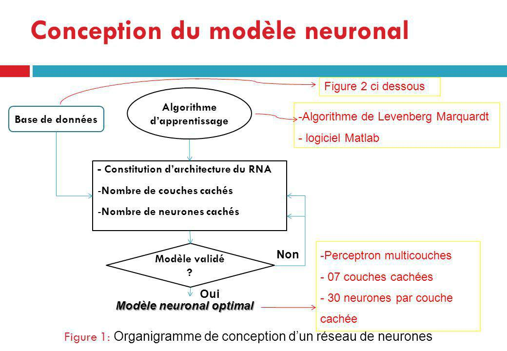 Figure 1: Organigramme de conception dun réseau de neurones Base de données - Constitution darchitecture du RNA -Nombre de couches cachés -Nombre de n