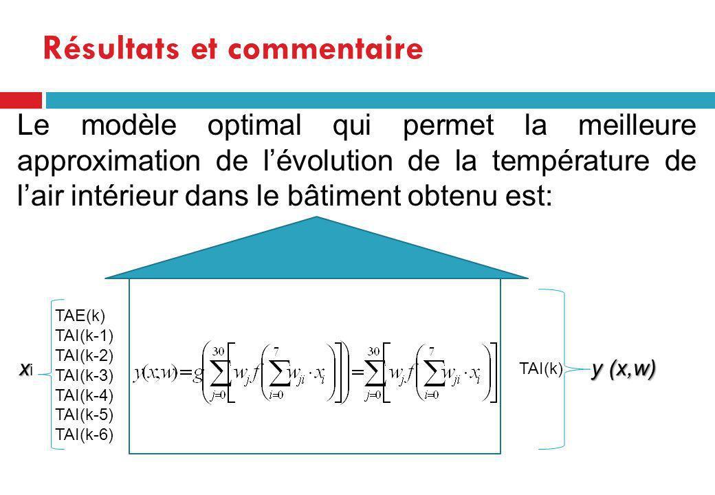 Le modèle optimal qui permet la meilleure approximation de lévolution de la température de lair intérieur dans le bâtiment obtenu est: Résultats et co