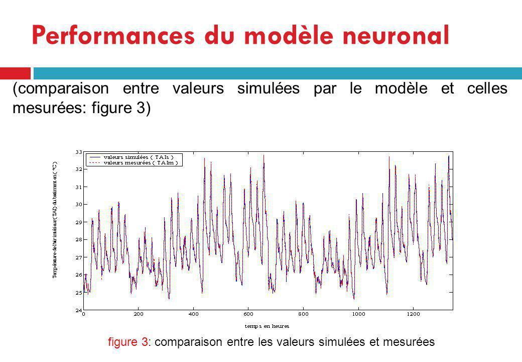 (comparaison entre valeurs simulées par le modèle et celles mesurées: figure 3) Performances du modèle neuronal figure 3: comparaison entre les valeur