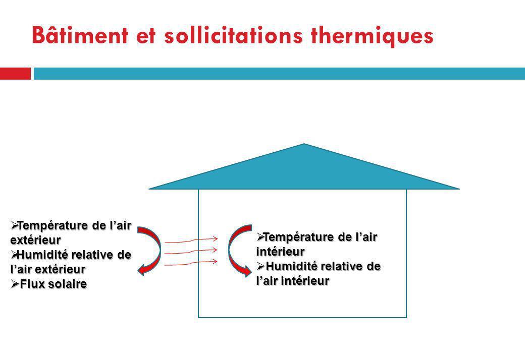 Bâtiment et sollicitations thermiques Température de lair extérieur Température de lair extérieur Humidité relative de lair extérieur Humidité relativ