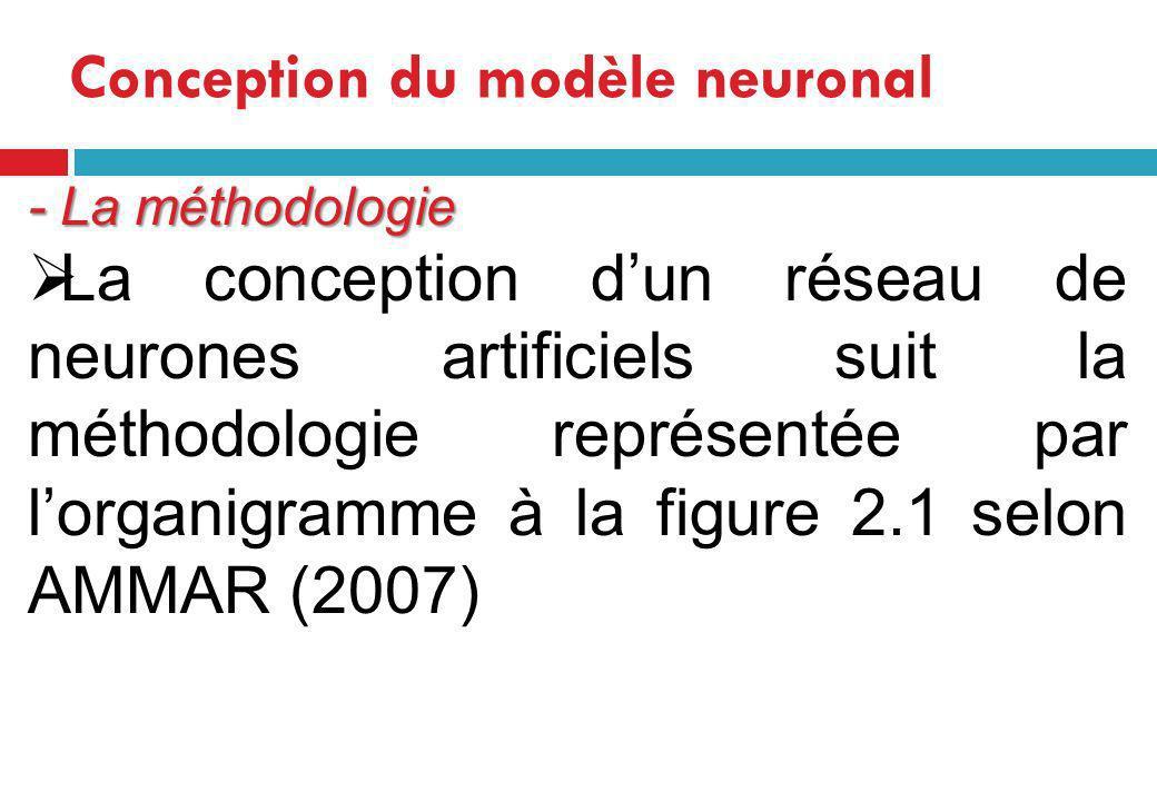 Figure 1: Organigramme de conception dun réseau de neurones Base de données - Constitution darchitecture du RNA -Nombre de couches cachés -Nombre de neurones cachés Modèle validé .