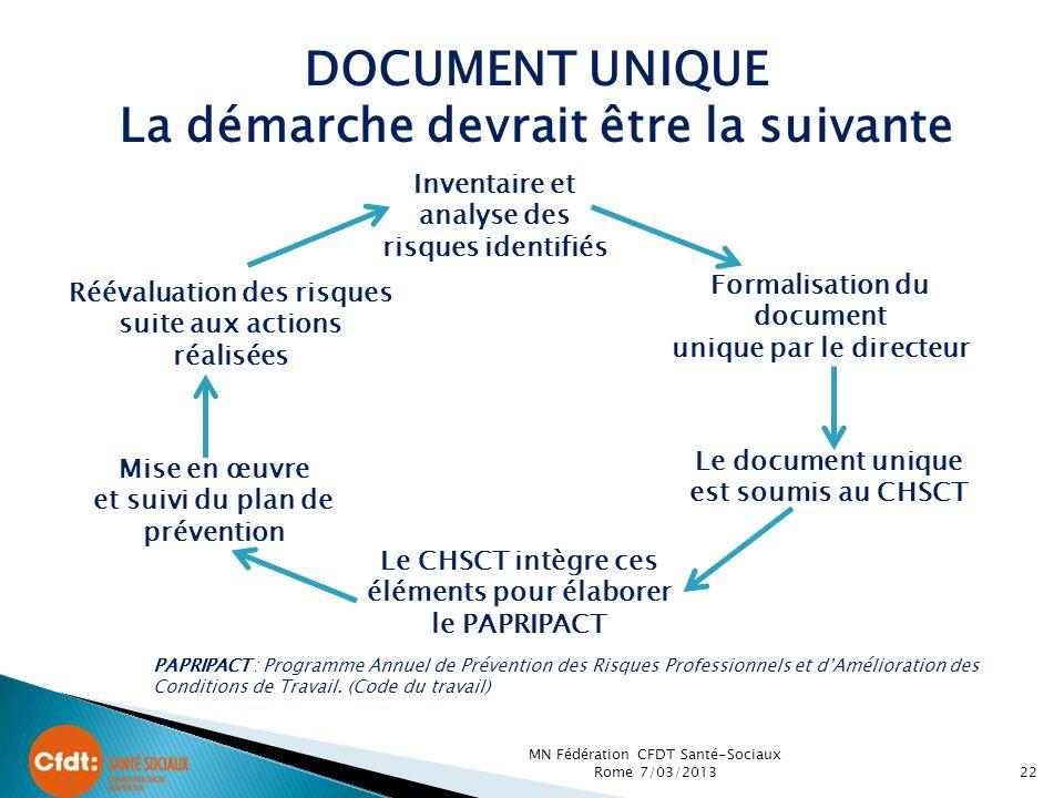 Inventaire et analyse des risques identifiés Formalisation du document unique par le directeur Le document unique est soumis au CHSCT Le CHSCT intègre