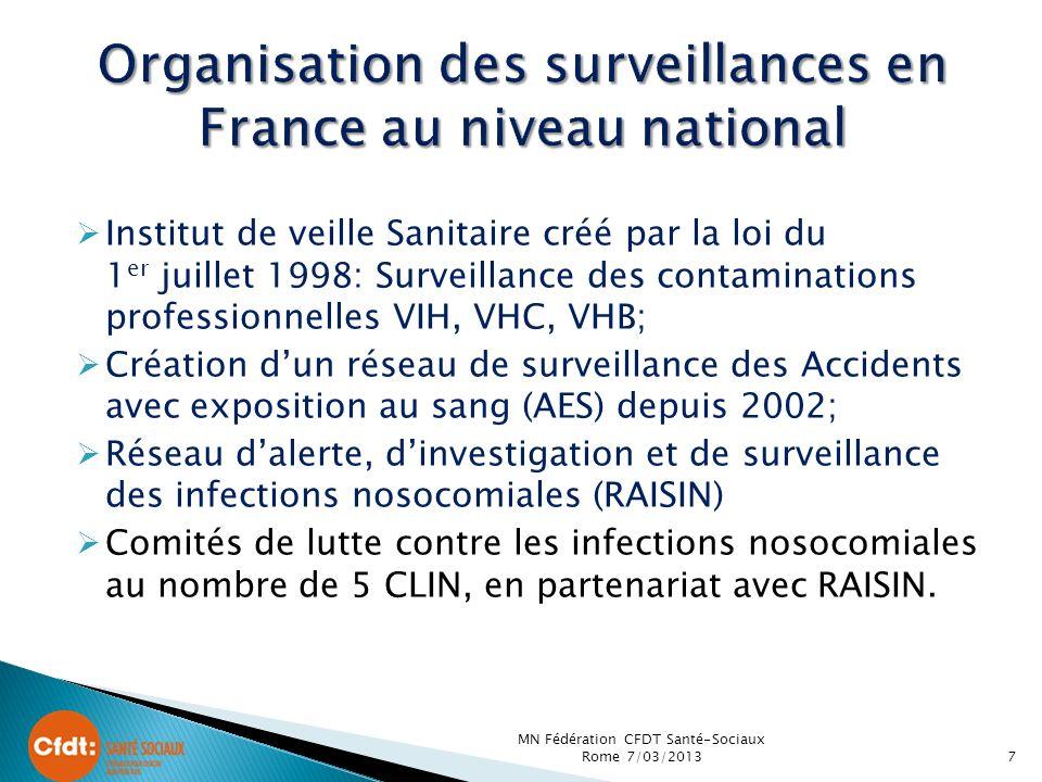 Institut de veille Sanitaire créé par la loi du 1 er juillet 1998: Surveillance des contaminations professionnelles VIH, VHC, VHB; Création dun réseau de surveillance des Accidents avec exposition au sang (AES) depuis 2002; Réseau dalerte, dinvestigation et de surveillance des infections nosocomiales (RAISIN) Comités de lutte contre les infections nosocomiales au nombre de 5 CLIN, en partenariat avec RAISIN.