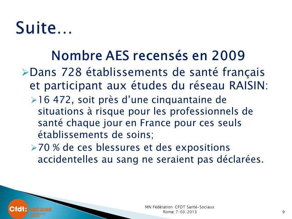 Nombre AES recensés en 2009 Dans 728 établissements de santé français et participant aux études du réseau RAISIN: 16 472, soit près dune cinquantaine de situations à risque pour les professionnels de santé chaque jour en France pour ces seuls établissements de soins; 70 % de ces blessures et des expositions accidentelles au sang ne seraient pas déclarées.