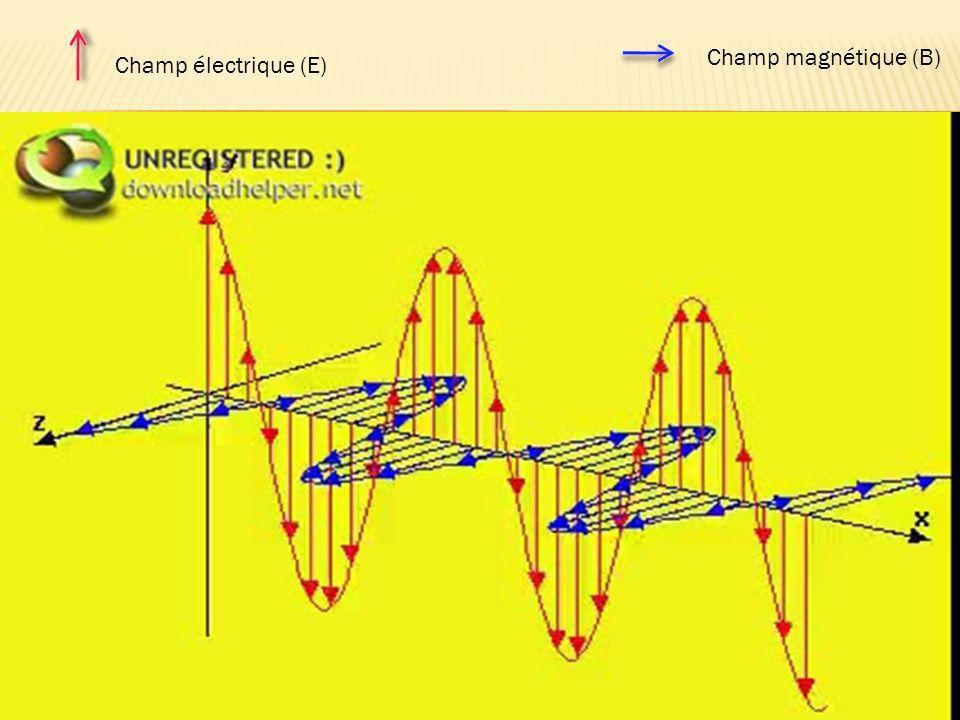 Une onde électromagnétique comporte à la fois Un champ électrique (E) Un champ magnétique (B) Ces deux champs Oscillent à la même fréquence.