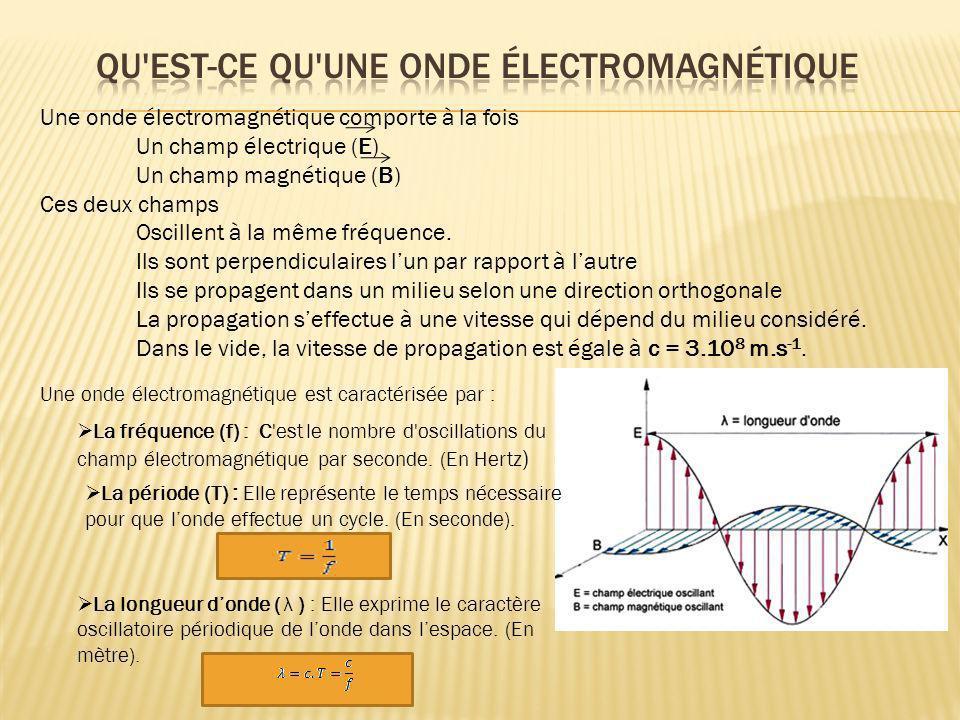 Une onde électromagnétique comporte à la fois Un champ électrique (E) Un champ magnétique (B) Ces deux champs Oscillent à la même fréquence. Ils sont