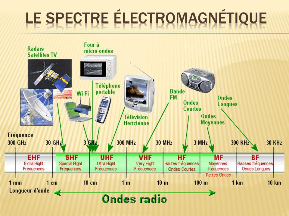 L intensité du champ électrique en un point diminue avec léloignement d par rapport à la source.
