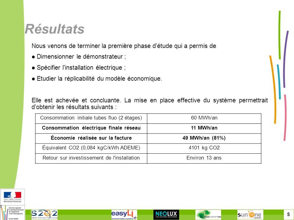 5 29 mars 2012 5 Résultats Nous venons de terminer la première phase d étude qui a permis de Dimensionner le démonstrateur ; Spécifier l installation électrique ; Etudier la réplicabilité du modèle économique.