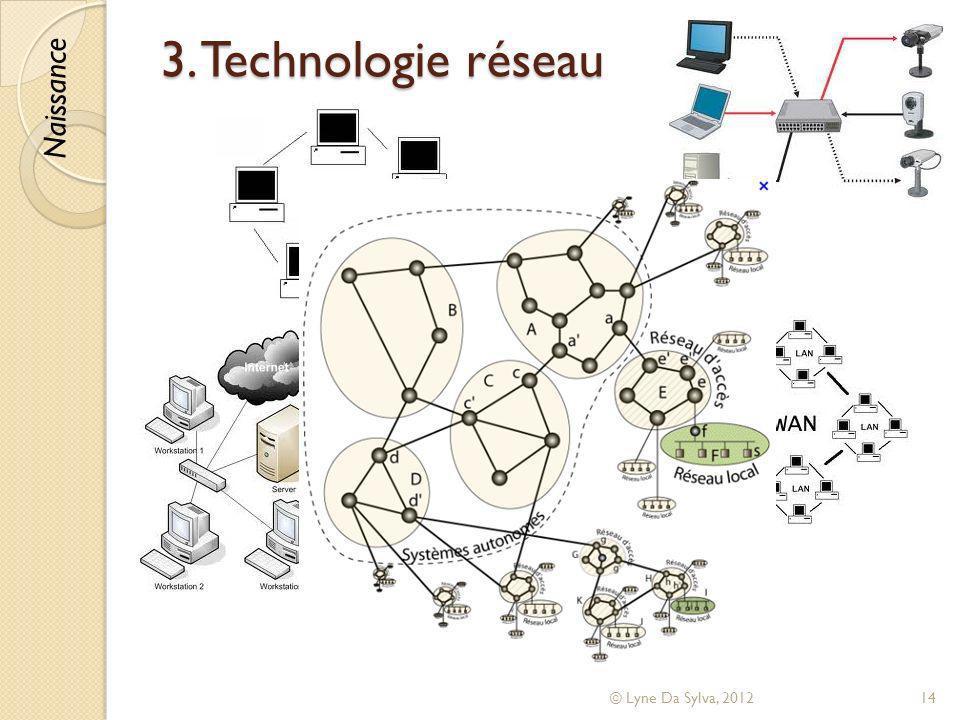 3. Technologie réseau © Lyne Da Sylva, 201214 Naissance