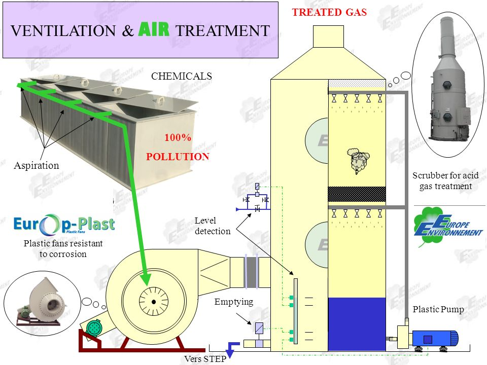 TREATED GAS........... EE CHEMICALS Aspiration Plastic fans resistant to corrosion 100% POLLUTION..... Scrubber for acid gas treatment Plastic Pump Ve