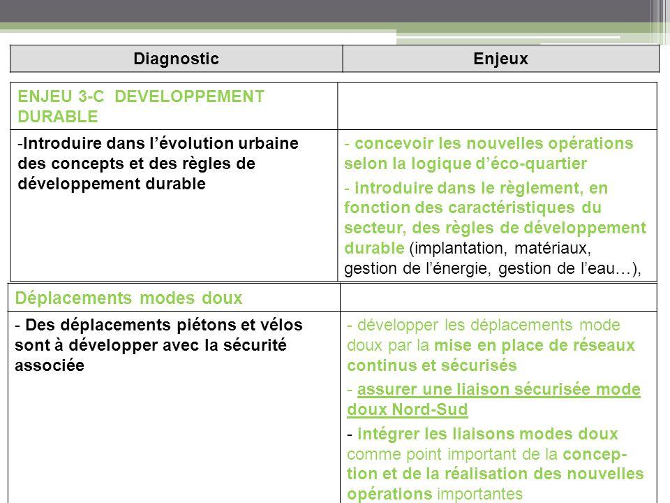 ENJEU 3-C DEVELOPPEMENT DURABLE -Introduire dans lévolution urbaine des concepts et des règles de développement durable - concevoir les nouvelles opérations selon la logique déco-quartier - introduire dans le règlement, en fonction des caractéristiques du secteur, des règles de développement durable (implantation, matériaux, gestion de lénergie, gestion de leau…), DiagnosticEnjeux Déplacements modes doux - Des déplacements piétons et vélos sont à développer avec la sécurité associée - développer les déplacements mode doux par la mise en place de réseaux continus et sécurisés - assurer une liaison sécurisée mode doux Nord-Sud - intégrer les liaisons modes doux comme point important de la concep- tion et de la réalisation des nouvelles opérations importantes