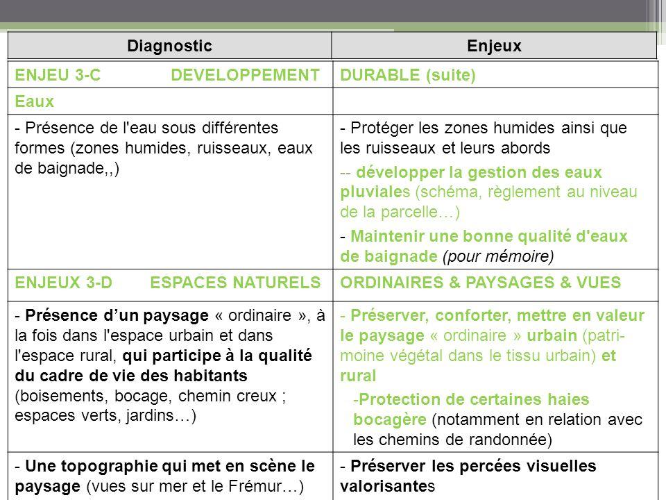 ENJEU 3-C DEVELOPPEMENTDURABLE (suite) Eaux - Présence de l eau sous différentes formes (zones humides, ruisseaux, eaux de baignade,,) - Protéger les zones humides ainsi que les ruisseaux et leurs abords -- développer la gestion des eaux pluviales (schéma, règlement au niveau de la parcelle…) - Maintenir une bonne qualité d eaux de baignade (pour mémoire) ENJEUX 3-D ESPACES NATURELSORDINAIRES & PAYSAGES & VUES - Présence dun paysage « ordinaire », à la fois dans l espace urbain et dans l espace rural, qui participe à la qualité du cadre de vie des habitants (boisements, bocage, chemin creux ; espaces verts, jardins…) - Préserver, conforter, mettre en valeur le paysage « ordinaire » urbain (patri- moine végétal dans le tissu urbain) et rural -Protection de certaines haies bocagère (notamment en relation avec les chemins de randonnée) - Une topographie qui met en scène le paysage (vues sur mer et le Frémur…) - Préserver les percées visuelles valorisantes DiagnosticEnjeux