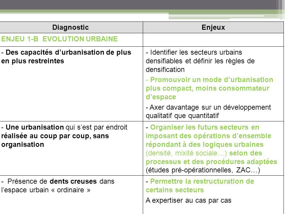 DiagnosticEnjeux ENJEU 1-C EQUIPEMENTS - Un bon niveau déquipements - Manque de lisibilité de certains secteurs du fait de la typologie des voies -Maintenir un niveau déquipements suffisants avec une évolution adaptée au développement urbain et social de la commune.