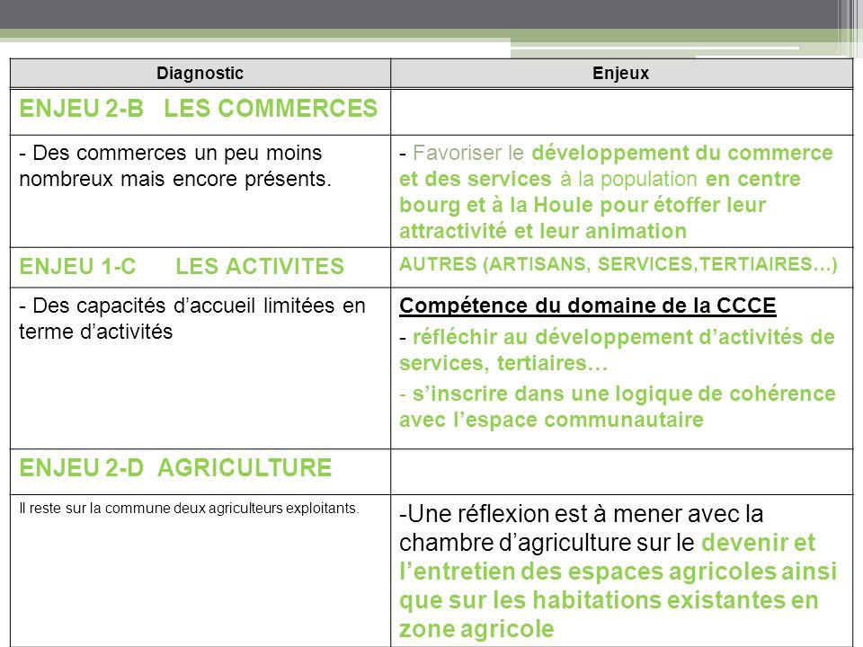 ENJEU 2-B LES COMMERCES - Des commerces un peu moins nombreux mais encore présents.