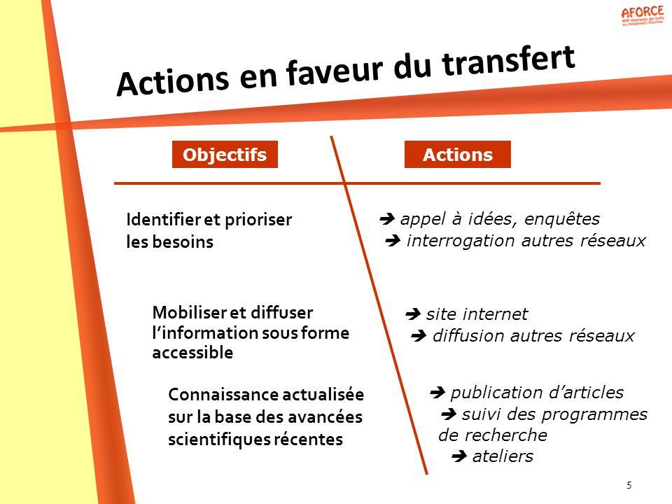 5 appel à idées, enquêtes interrogation autres réseaux Actions en faveur du transfert Identifier et prioriser les besoins ObjectifsActions Mobiliser e