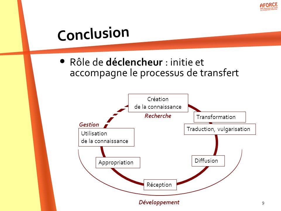 9 Rôle de déclencheur : initie et accompagne le processus de transfert Conclusion Création de la connaissance Diffusion Transformation Traduction, vul