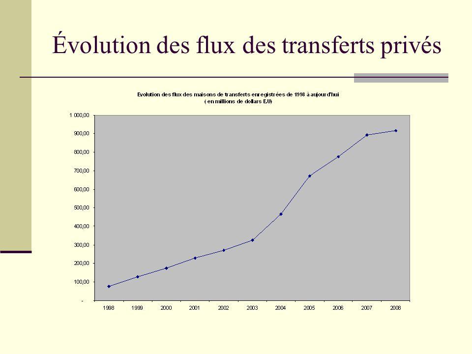Évolution des flux des transferts privés