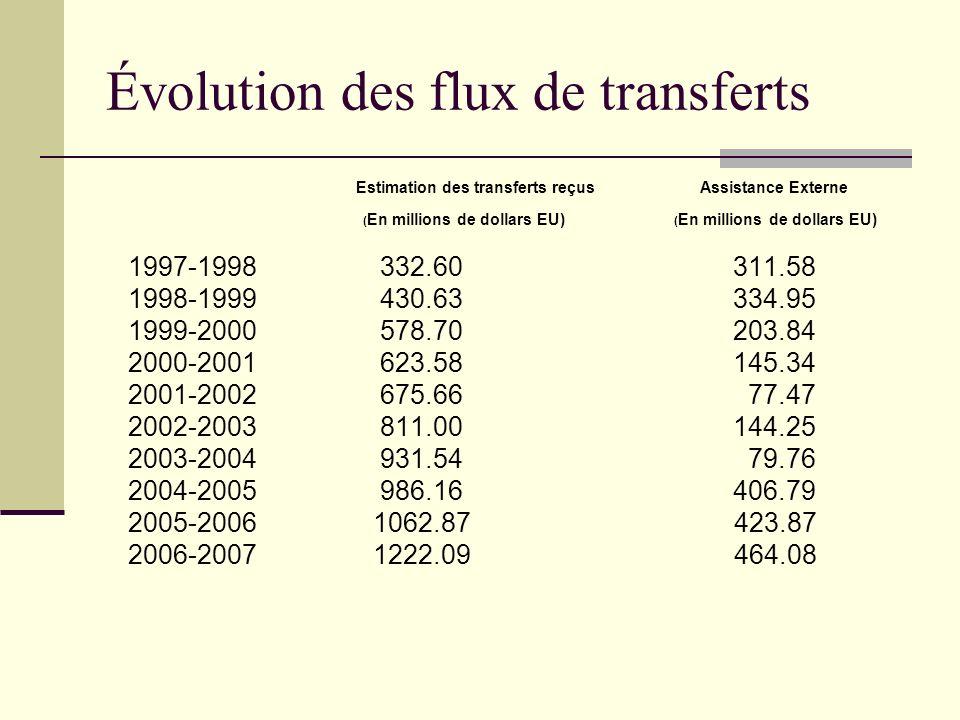 Évolution des flux de transferts Estimation des transferts reçus Assistance Externe ( En millions de dollars EU) ( En millions de dollars EU) 1997-1998 332.60 311.58 1998-1999 430.63 334.95 1999-2000 578.70 203.84 2000-2001 623.58 145.34 2001-2002 675.66 77.47 2002-2003 811.00 144.25 2003-2004 931.54 79.76 2004-2005 986.16 406.79 2005-2006 1062.87 423.87 2006-2007 1222.09 464.08