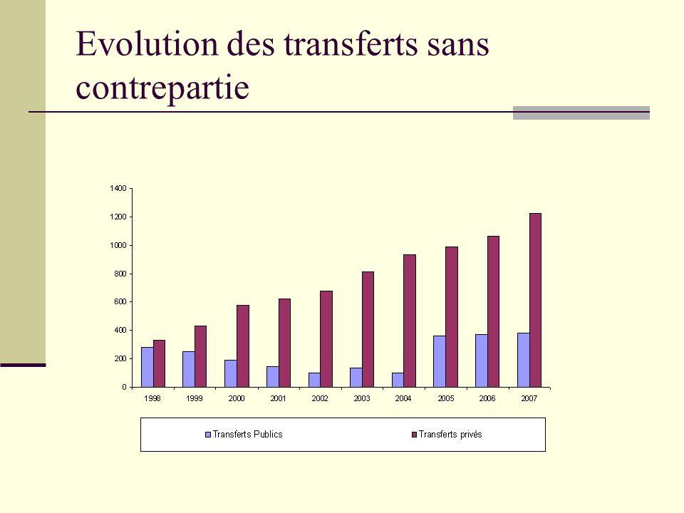 Evolution des transferts sans contrepartie