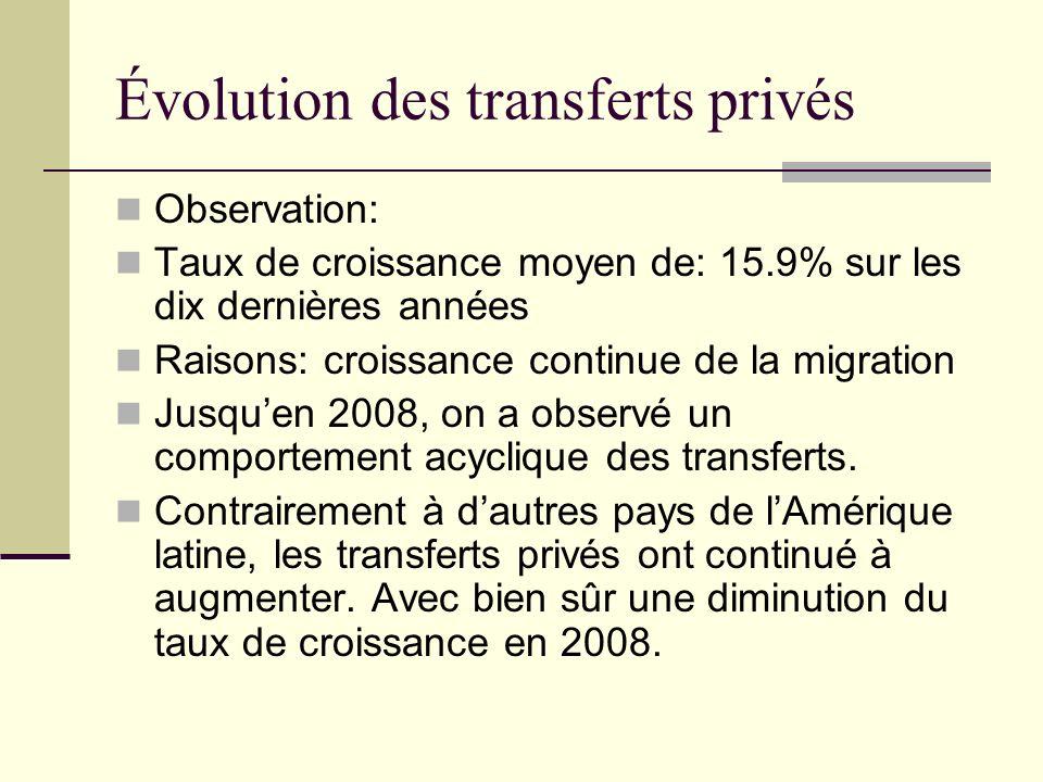 Évolution des transferts privés Observation: Taux de croissance moyen de: 15.9% sur les dix dernières années Raisons: croissance continue de la migration Jusquen 2008, on a observé un comportement acyclique des transferts.